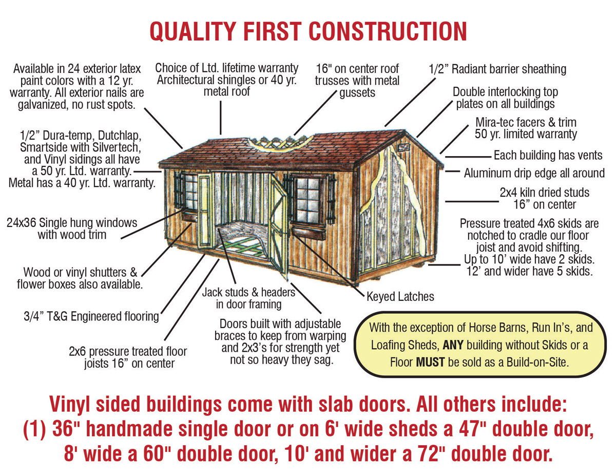 Diagram explaining the quality construction components included in each shed